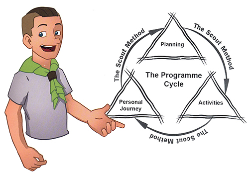 Scouts' Neckerchief & Programme Cycle
